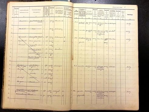 Bladzijde uit een register van Belgische vluchtelingen in de gemeente Nijmegen (Regionaal Archief Nijmegen)